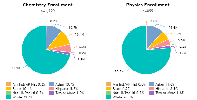 Science Enrollment